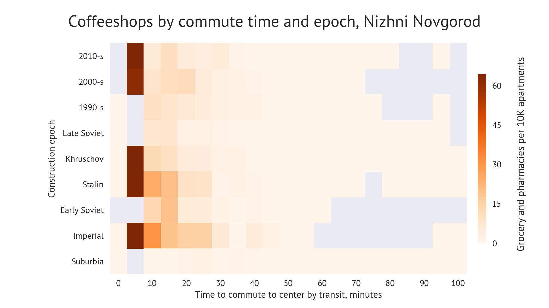 Chart: coffeeshops diffusion by commute time and construction epoch, Nizniy Novgorod